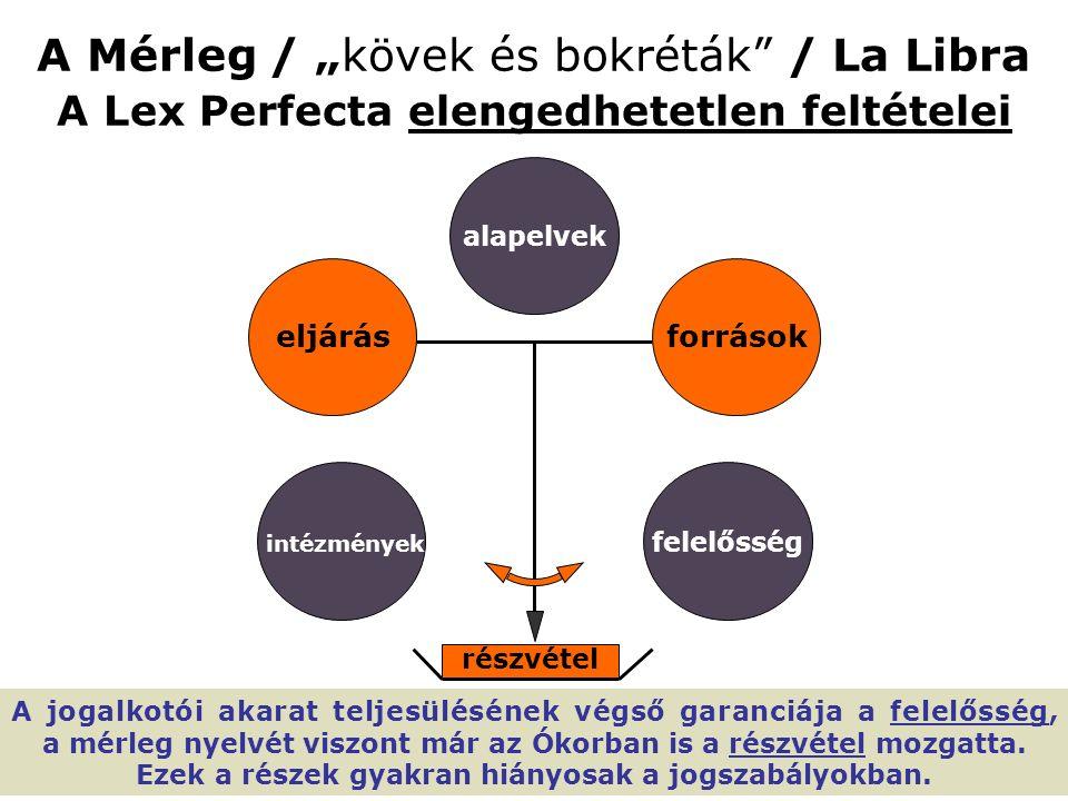 """A Mérleg / """"kövek és bokréták / La Libra A Lex Perfecta elengedhetetlen feltételei részvétel eljárás alapelvek források felelősség intézmények A jogalkotói akarat teljesülésének végső garanciája a felelősség, a mérleg nyelvét viszont már az Ókorban is a részvétel mozgatta."""
