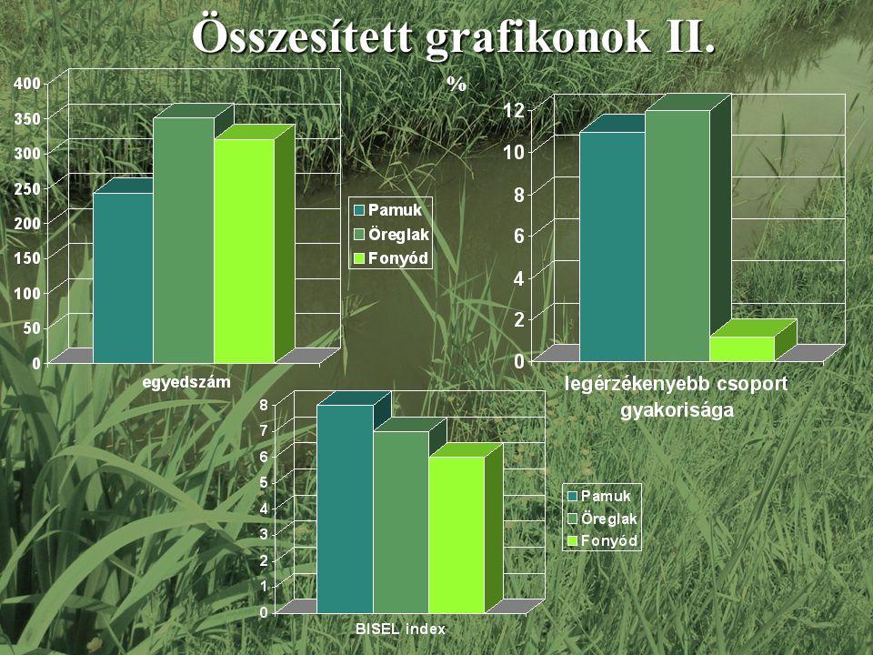 % Összesített grafikonok II.