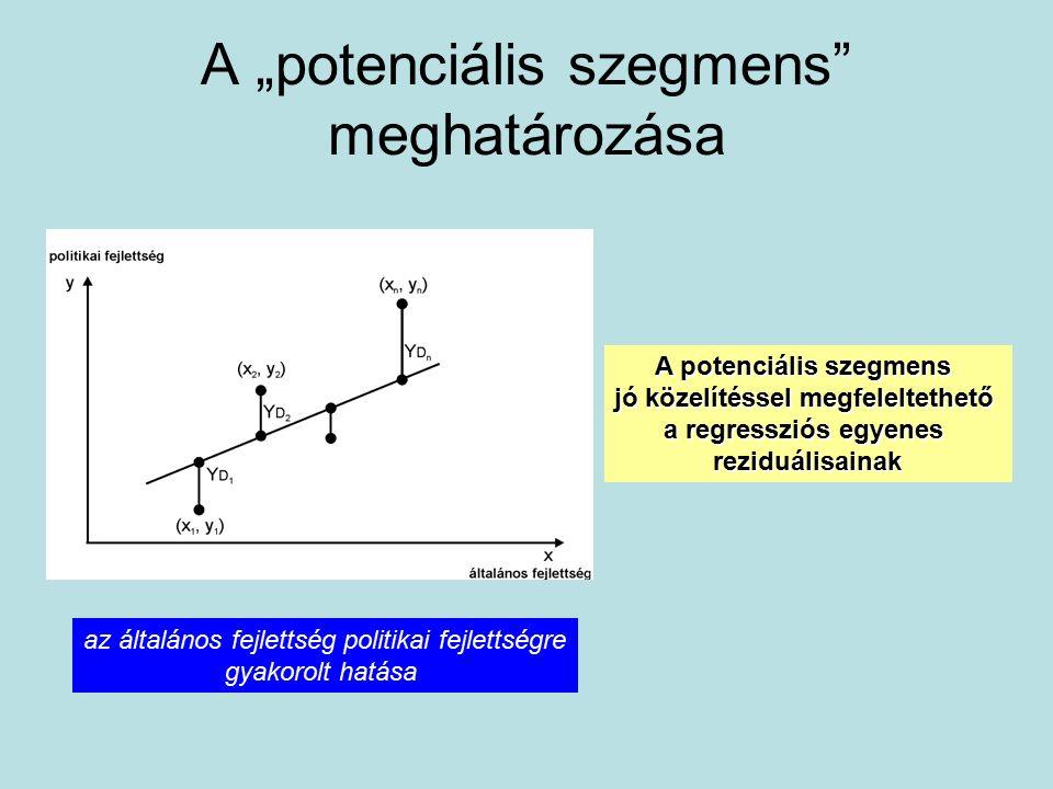 """A """"potenciális szegmens"""" meghatározása A potenciális szegmens jó közelítéssel megfeleltethető a regressziós egyenes reziduálisainak az általános fejle"""