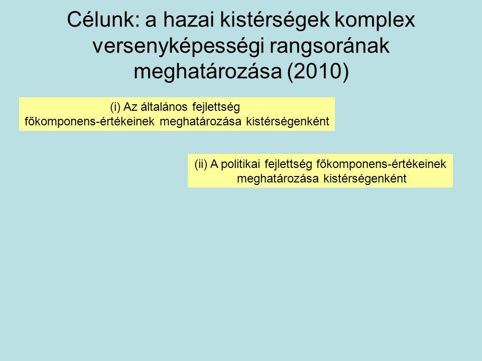 Célunk: a hazai kistérségek komplex versenyképességi rangsorának meghatározása (2010) (i) Az általános fejlettség főkomponens-értékeinek meghatározása kistérségenként (ii) A politikai fejlettség főkomponens-értékeinek meghatározása kistérségenként