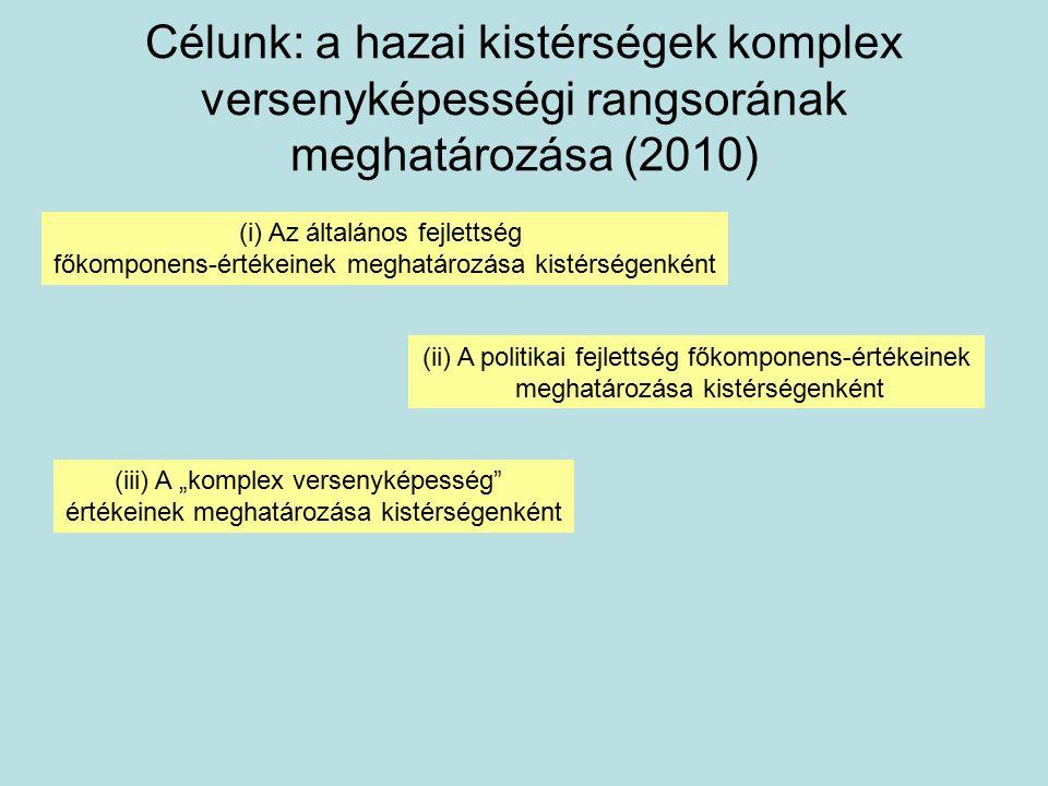 """Célunk: a hazai kistérségek komplex versenyképességi rangsorának meghatározása (2010) (i) Az általános fejlettség főkomponens-értékeinek meghatározása kistérségenként (ii) A politikai fejlettség főkomponens-értékeinek meghatározása kistérségenként (iii) A """"komplex versenyképesség értékeinek meghatározása kistérségenként"""