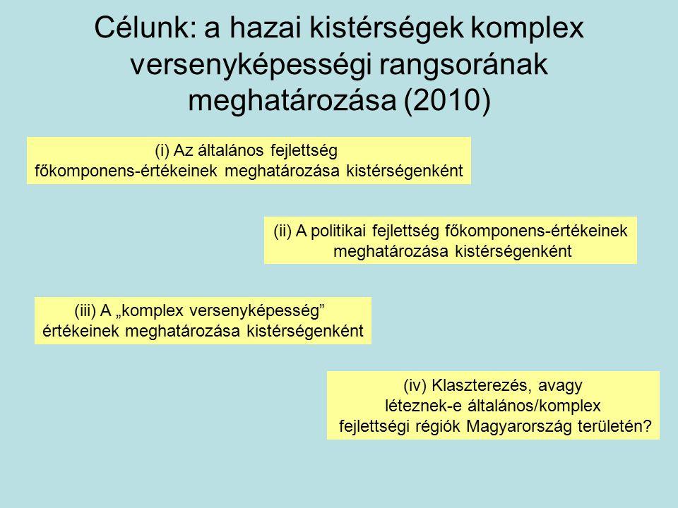 """Célunk: a hazai kistérségek komplex versenyképességi rangsorának meghatározása (2010) (i) Az általános fejlettség főkomponens-értékeinek meghatározása kistérségenként (ii) A politikai fejlettség főkomponens-értékeinek meghatározása kistérségenként (iii) A """"komplex versenyképesség értékeinek meghatározása kistérségenként (iv) Klaszterezés, avagy léteznek-e általános/komplex fejlettségi régiók Magyarország területén"""
