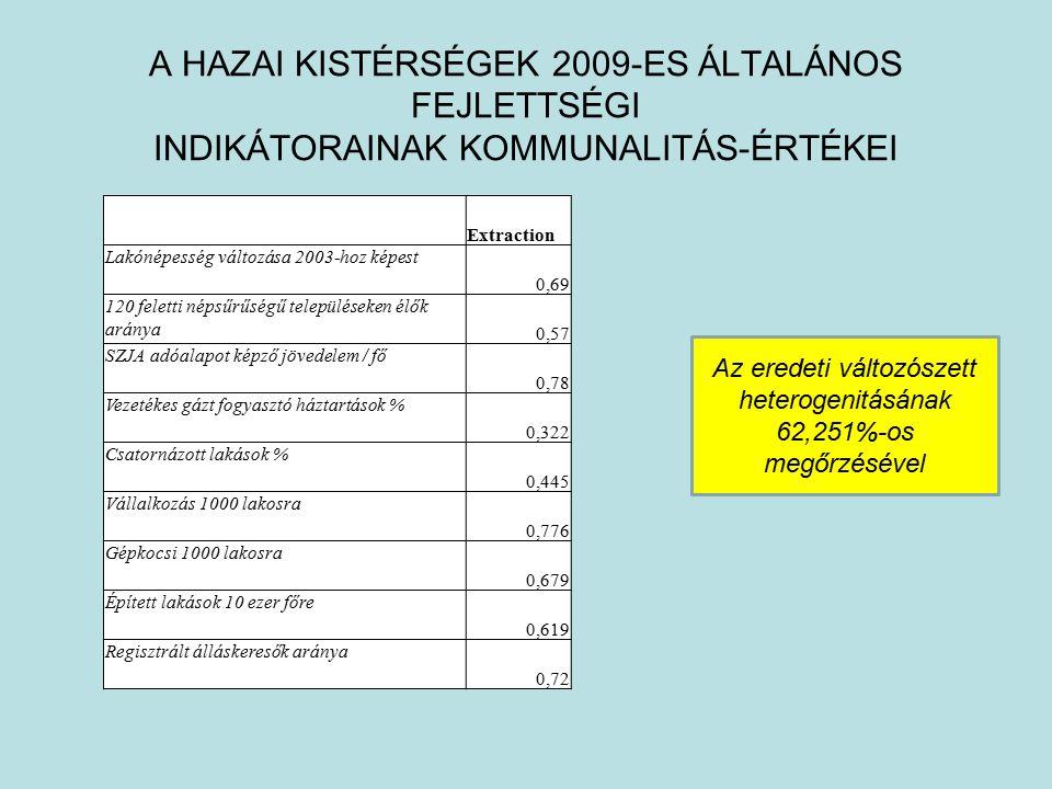 A HAZAI KISTÉRSÉGEK 2009-ES ÁLTALÁNOS FEJLETTSÉGI INDIKÁTORAINAK KOMMUNALITÁS-ÉRTÉKEI Extraction Lakónépesség változása 2003-hoz képest 0,69 120 feletti népsűrűségű településeken élők aránya 0,57 SZJA adóalapot képző jövedelem / fő 0,78 Vezetékes gázt fogyasztó háztartások % 0,322 Csatornázott lakások % 0,445 Vállalkozás 1000 lakosra 0,776 Gépkocsi 1000 lakosra 0,679 Épített lakások 10 ezer főre 0,619 Regisztrált álláskeresők aránya 0,72 Az eredeti változószett heterogenitásának 62,251%-os megőrzésével