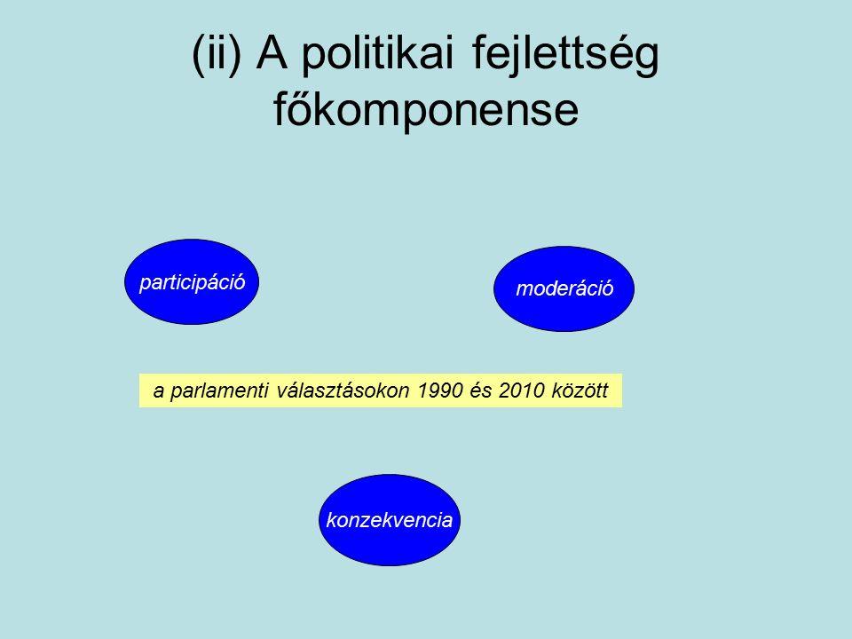 (ii) A politikai fejlettség főkomponense participáció moderáció konzekvencia a parlamenti választásokon 1990 és 2010 között