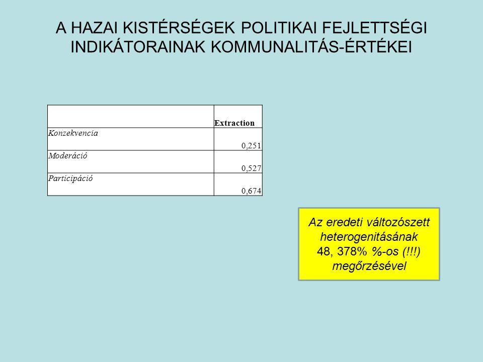A HAZAI KISTÉRSÉGEK POLITIKAI FEJLETTSÉGI INDIKÁTORAINAK KOMMUNALITÁS-ÉRTÉKEI Extraction Konzekvencia 0,251 Moderáció 0,527 Participáció 0,674 Az eredeti változószett heterogenitásának 48, 378% %-os (!!!) megőrzésével