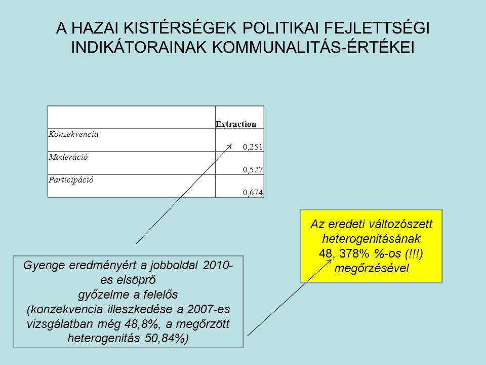 A HAZAI KISTÉRSÉGEK POLITIKAI FEJLETTSÉGI INDIKÁTORAINAK KOMMUNALITÁS-ÉRTÉKEI Extraction Konzekvencia 0,251 Moderáció 0,527 Participáció 0,674 Az eredeti változószett heterogenitásának 48, 378% %-os (!!!) megőrzésével Gyenge eredményért a jobboldal 2010- es elsöprő győzelme a felelős (konzekvencia illeszkedése a 2007-es vizsgálatban még 48,8%, a megőrzött heterogenitás 50,84%)