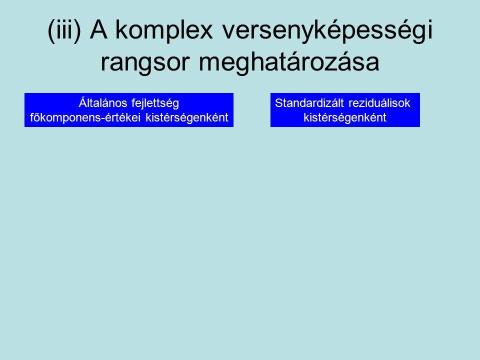 (iii) A komplex versenyképességi rangsor meghatározása Általános fejlettség főkomponens-értékei kistérségenként Standardizált reziduálisok kistérségenként