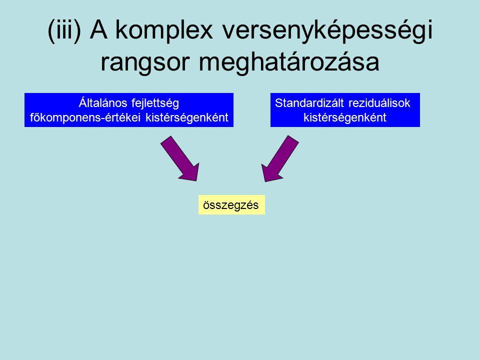 (iii) A komplex versenyképességi rangsor meghatározása Általános fejlettség főkomponens-értékei kistérségenként Standardizált reziduálisok kistérségenként összegzés
