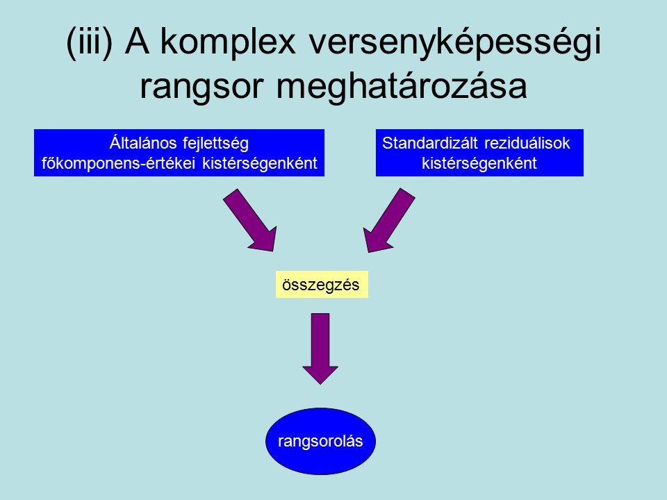 (iii) A komplex versenyképességi rangsor meghatározása Általános fejlettség főkomponens-értékei kistérségenként Standardizált reziduálisok kistérségenként összegzés rangsorolás