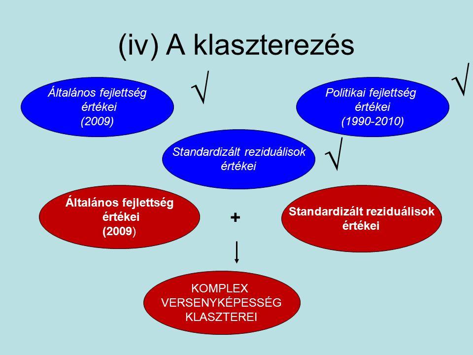 (iv) A klaszterezés Általános fejlettség értékei (2009) KOMPLEX VERSENYKÉPESSÉG KLASZTEREI Standardizált reziduálisok értékei Politikai fejlettség értékei (1990-2010) Általános fejlettség értékei (2009) Standardizált reziduálisok értékei + √ √ √