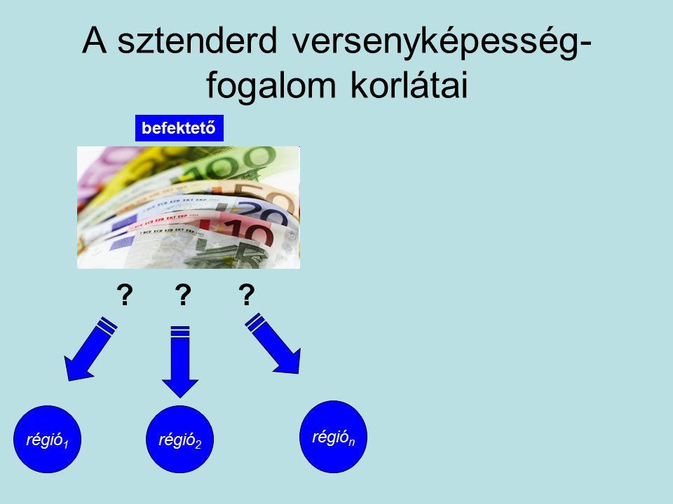 A sztenderd versenyképesség- fogalom korlátai régió 1 régió n régió 2 befektető