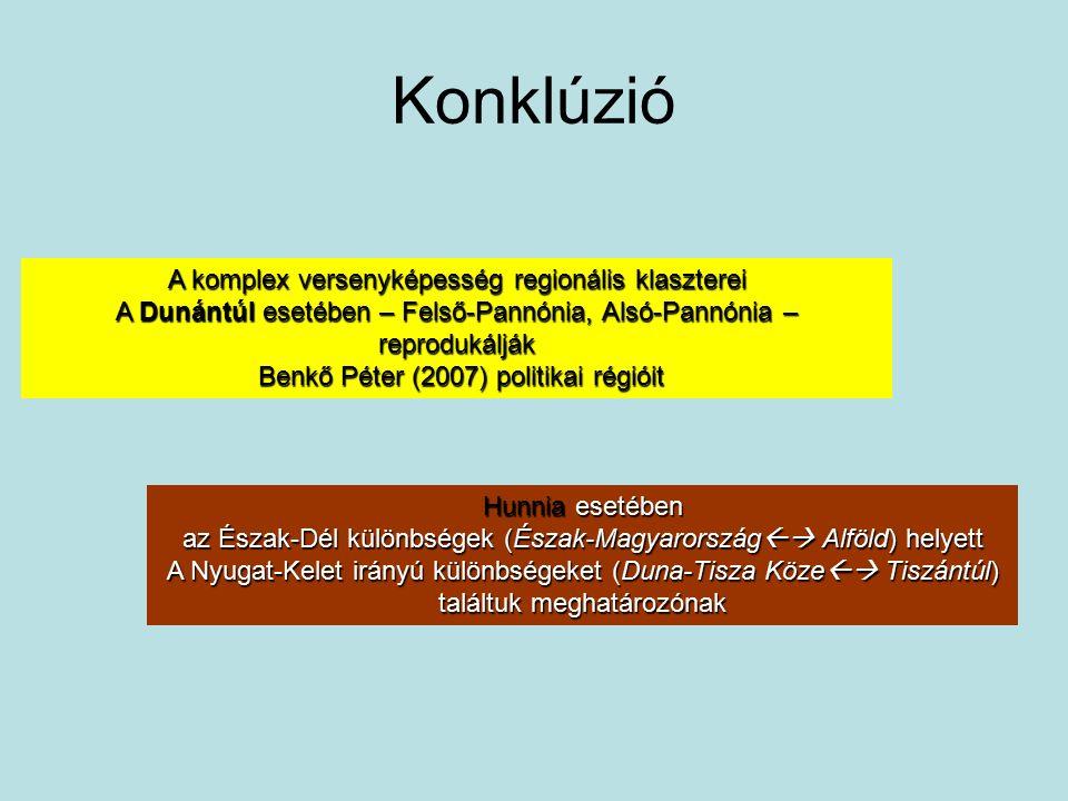 Konklúzió A komplex versenyképesség regionális klaszterei A Dunántúl esetében – Felső-Pannónia, Alsó-Pannónia – reprodukálják Benkő Péter (2007) politikai régióit Benkő Péter (2007) politikai régióit Hunnia esetében az Észak-Dél különbségek (Észak-Magyarország  Alföld) helyett A Nyugat-Kelet irányú különbségeket (Duna-Tisza Köze  Tiszántúl) találtuk meghatározónak