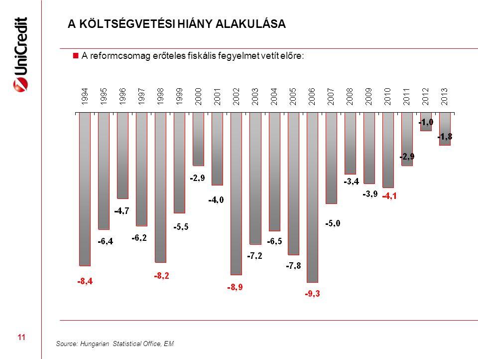 11 A KÖLTSÉGVETÉSI HIÁNY ALAKULÁSA Source: Hungarian Statistical Office, EM A reformcsomag erőteles fiskális fegyelmet vetít előre: