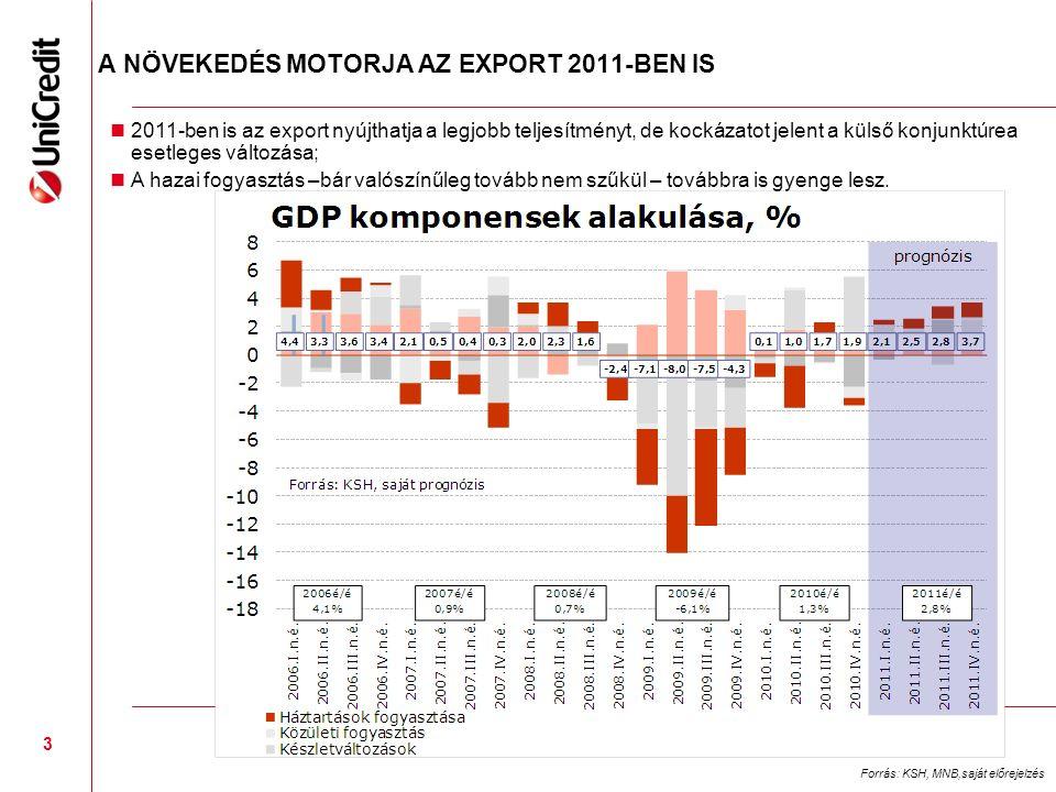 3 A NÖVEKEDÉS MOTORJA AZ EXPORT 2011-BEN IS 2011-ben is az export nyújthatja a legjobb teljesítményt, de kockázatot jelent a külső konjunktúrea esetleges változása; A hazai fogyasztás –bár valószínűleg tovább nem szűkül – továbbra is gyenge lesz.