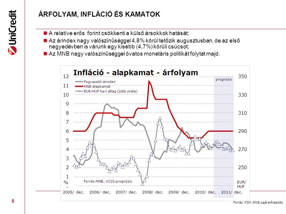 5 ÁRFOLYAM, INFLÁCIÓ ÉS KAMATOK A relatíve erős forint csökkenti a külső ársokkok hatását; Az árindex nagy valószínűséggel 4,8% körül tetőzik augusztusban, de az első negyedévben is várunk egy kisebb (4,7%) körüli csúcsot; Az MNB nagy valószínűséggel óvatos monetáris politikát folytat majd.