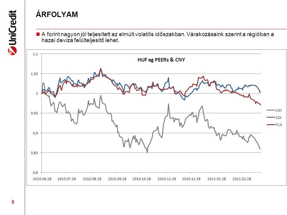 ÁRFOLYAM A forint nagyon jól teljesített az elmúlt volatilis időszakban.