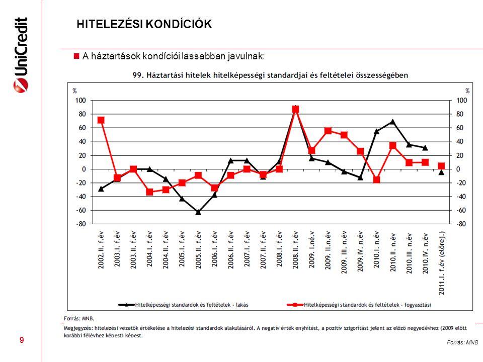 9 HITELEZÉSI KONDÍCIÓK A háztartások kondíciói lassabban javulnak: Forrás: MNB