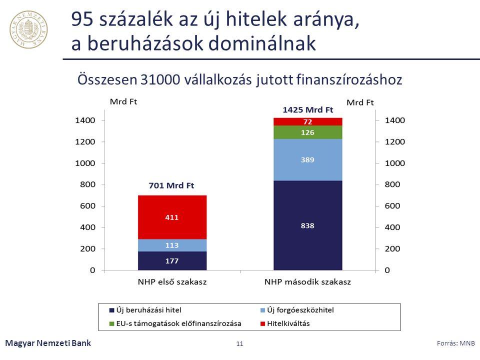 95 százalék az új hitelek aránya, a beruházások dominálnak Magyar Nemzeti Bank 11 Forrás: MNB Összesen 31000 vállalkozás jutott finanszírozáshoz