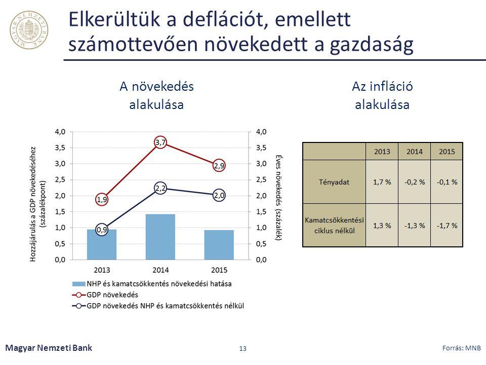 Elkerültük a deflációt, emellett számottevően növekedett a gazdaság Magyar Nemzeti Bank 13 Az infláció alakulása A növekedés alakulása Forrás: MNB