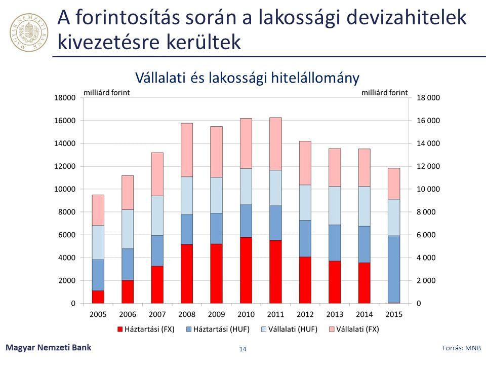 A forintosítás során a lakossági devizahitelek kivezetésre kerültek Vállalati és lakossági hitelállomány Forrás: MNB 14