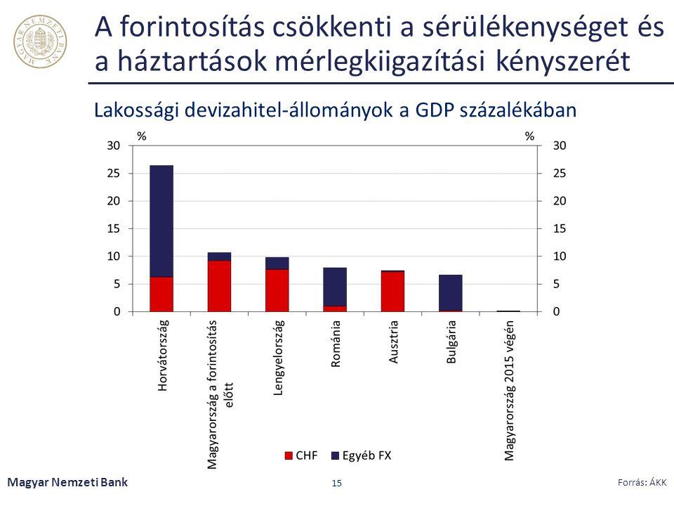 A forintosítás csökkenti a sérülékenységet és a háztartások mérlegkiigazítási kényszerét Magyar Nemzeti Bank 15 Forrás: ÁKK Lakossági devizahitel-állományok a GDP százalékában