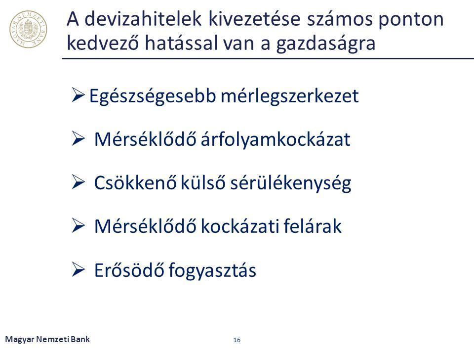A devizahitelek kivezetése számos ponton kedvező hatással van a gazdaságra Magyar Nemzeti Bank 16  Egészségesebb mérlegszerkezet  Mérséklődő árfolyamkockázat  Csökkenő külső sérülékenység  Mérséklődő kockázati felárak  Erősödő fogyasztás