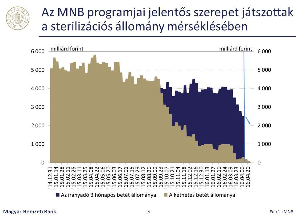 Az MNB programjai jelentős szerepet játszottak a sterilizációs állomány mérséklésében Magyar Nemzeti Bank 19 Forrás: MNB