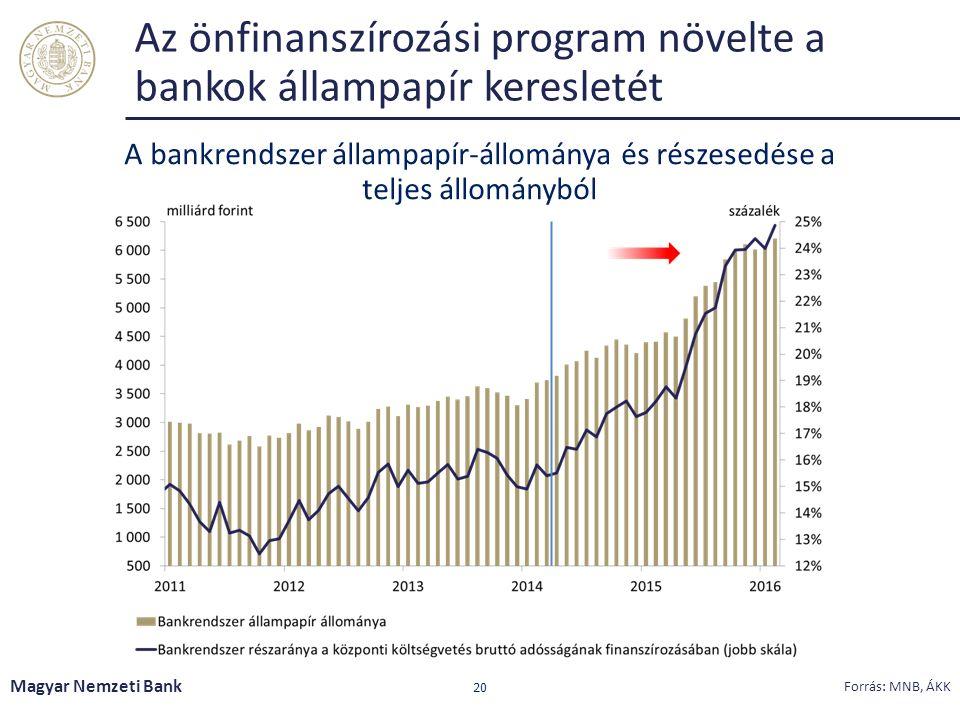 Az önfinanszírozási program növelte a bankok állampapír keresletét Magyar Nemzeti Bank 20 Forrás: MNB, ÁKK A bankrendszer állampapír-állománya és részesedése a teljes állományból