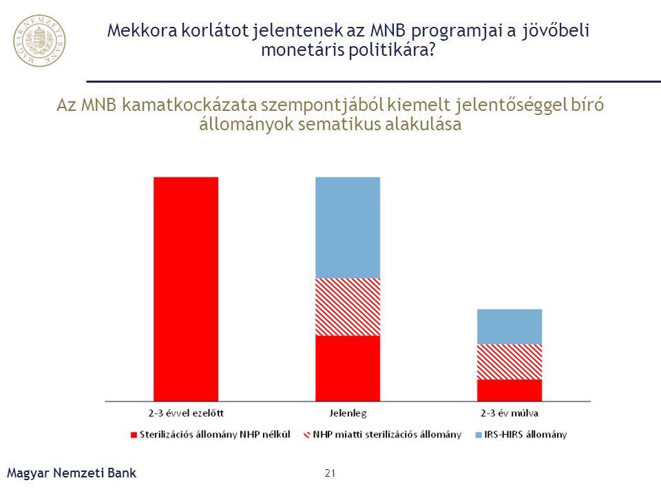 Mekkora korlátot jelentenek az MNB programjai a jövőbeli monetáris politikára? Magyar Nemzeti Bank 21 Az MNB kamatkockázata szempontjából kiemelt jele