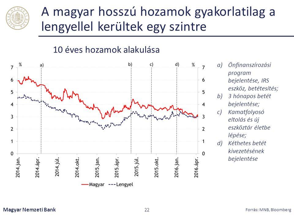 A magyar hosszú hozamok gyakorlatilag a lengyellel kerültek egy szintre Magyar Nemzeti Bank 22 10 éves hozamok alakulása a)Önfinanszírozási program bejelentése, IRS eszköz, betétesítés; b)3 hónapos betét bejelentése; c)Kamatfolyosó eltolás és új eszköztár életbe lépése; d)Kéthetes betét kivezetésének bejelentése Forrás: MNB, Bloomberg