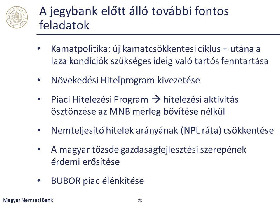 A jegybank előtt álló további fontos feladatok Kamatpolitika: új kamatcsökkentési ciklus + utána a laza kondíciók szükséges ideig való tartós fenntartása Növekedési Hitelprogram kivezetése Piaci Hitelezési Program  hitelezési aktivitás ösztönzése az MNB mérleg bővítése nélkül Nemteljesítő hitelek arányának (NPL ráta) csökkentése A magyar tőzsde gazdaságfejlesztési szerepének érdemi erősítése BUBOR piac élénkítése 23 Magyar Nemzeti Bank