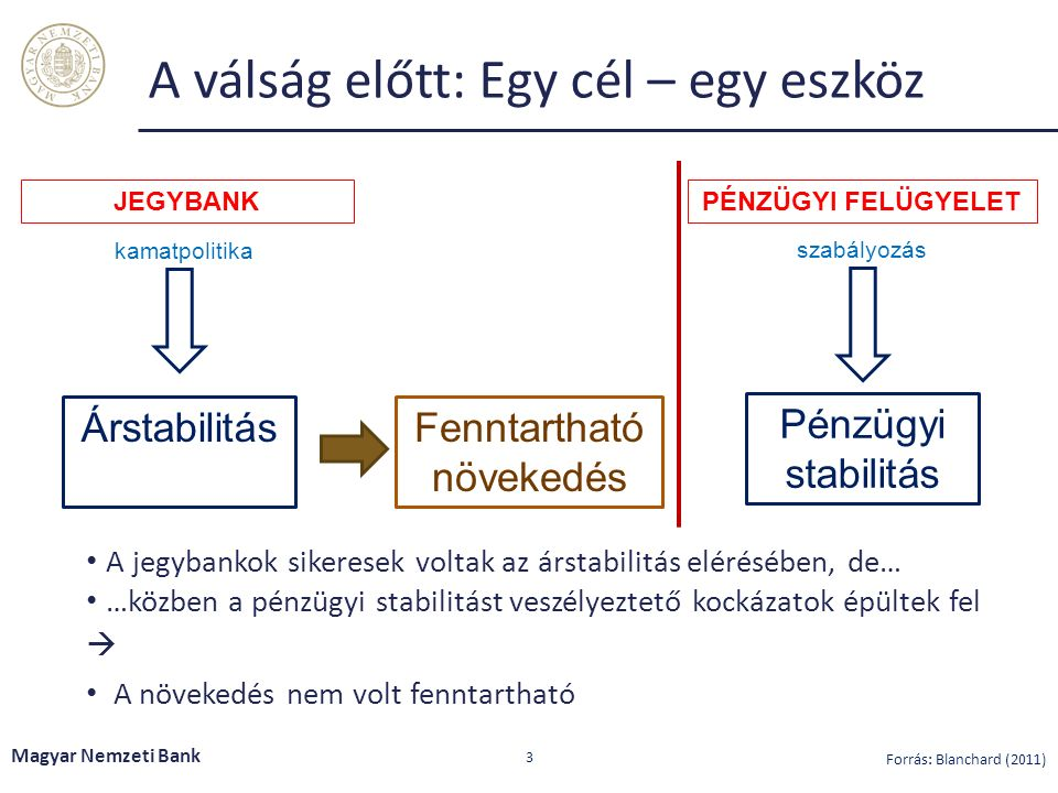 A válság előtt: Egy cél – egy eszköz A jegybankok sikeresek voltak az árstabilitás elérésében, de… …közben a pénzügyi stabilitást veszélyeztető kockázatok épültek fel  A növekedés nem volt fenntartható Magyar Nemzeti Bank 3 JEGYBANK Árstabilitás kamatpolitika Fenntartható növekedés PÉNZÜGYI FELÜGYELET Pénzügyi stabilitás szabályozás Forrás: Blanchard (2011)