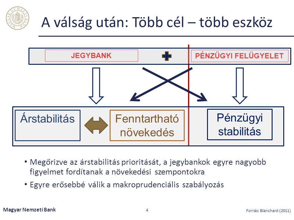A válság után: Több cél – több eszköz Megőrizve az árstabilitás prioritását, a jegybankok egyre nagyobb figyelmet fordítanak a növekedési szempontokra Egyre erősebbé válik a makroprudenciális szabályozás Magyar Nemzeti Bank 4 JEGYBANK Árstabilitás Fenntartható növekedés PÉNZÜGYI FELÜGYELET Pénzügyi stabilitás Forrás: Blanchard (2011)