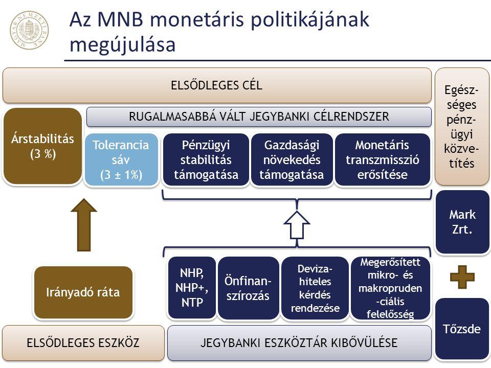 Az MNB monetáris politikájának megújulása Magyar Nemzeti Bank NHP, NHP+, NTP Önfinan- szírozás Deviza- hiteles kérdés rendezése Pénzügyi stabilitás támogatása Gazdasági növekedés támogatása Monetáris transzmisszió erősítése RUGALMASABBÁ VÁLT JEGYBANKI CÉLRENDSZER JEGYBANKI ESZKÖZTÁR KIBŐVÜLÉSE Irányadó ráta Árstabilitás (3 %) Árstabilitás (3 %) ELSŐDLEGES ESZKÖZ ELSŐDLEGES CÉL Tolerancia sáv (3 ± 1%) Tolerancia sáv (3 ± 1%) Megerősített mikro- és makropruden -ciális felelősség Egész- séges pénz- ügyi közve- títés Mark Zrt.