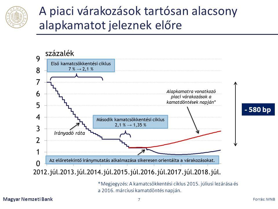 A piaci várakozások tartósan alacsony alapkamatot jeleznek előre Magyar Nemzeti Bank 7 Forrás: MNB *Megjegyzés: A kamatcsökkentési ciklus 2015.