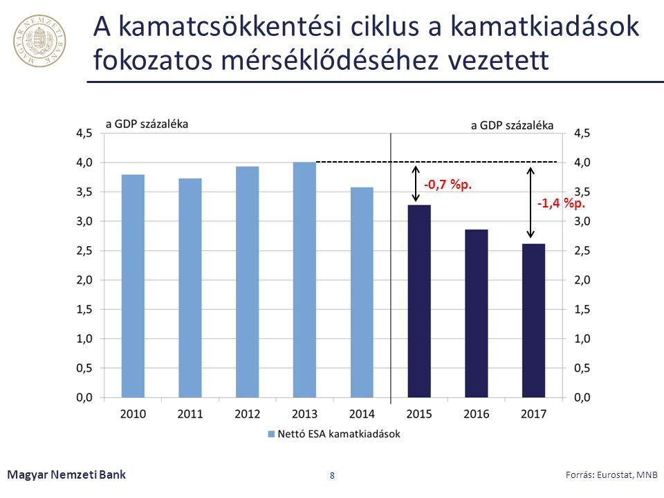 A kamatcsökkentési ciklus a kamatkiadások fokozatos mérséklődéséhez vezetett Magyar Nemzeti Bank 8 Forrás: Eurostat, MNB -0,7 %p. -1,4 %p.