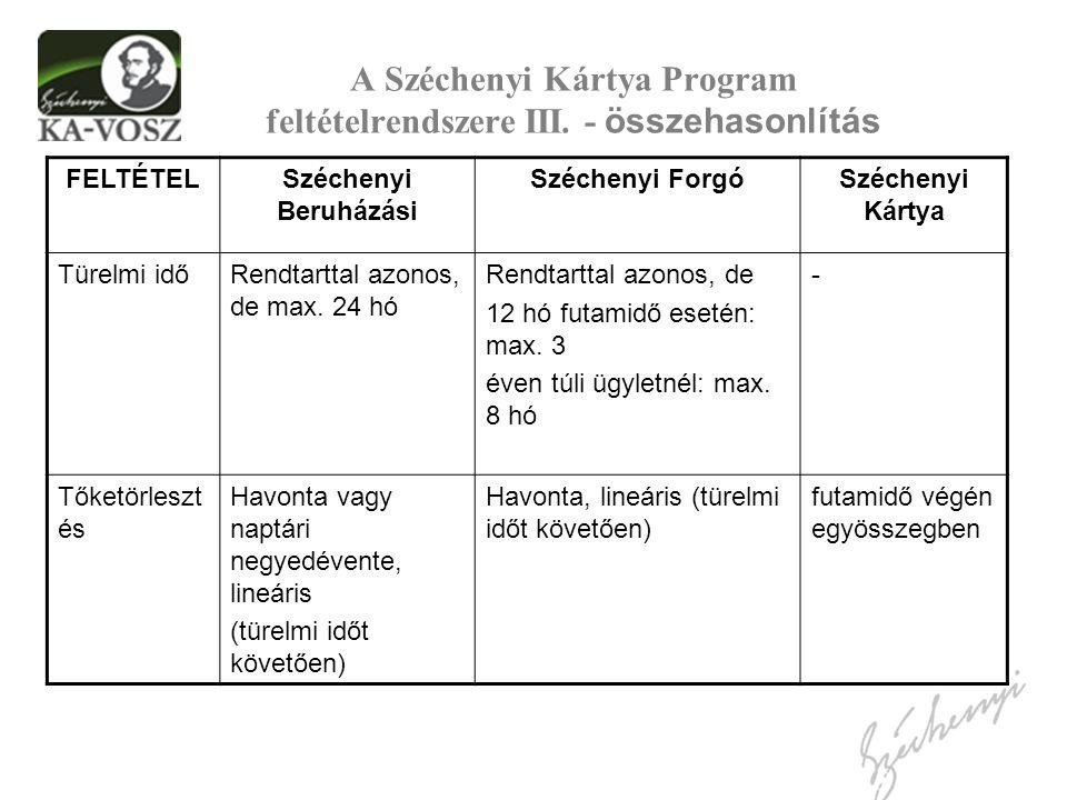 A Széchenyi Kártya Program feltételrendszere III. - összehasonlítás FELTÉTELSzéchenyi Beruházási Széchenyi ForgóSzéchenyi Kártya Türelmi időRendtartta