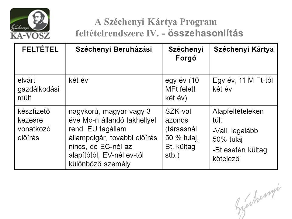 A Széchenyi Kártya Program feltételrendszere IV. - összehasonlítás FELTÉTELSzéchenyi BeruházásiSzéchenyi Forgó Széchenyi Kártya elvárt gazdálkodási mú