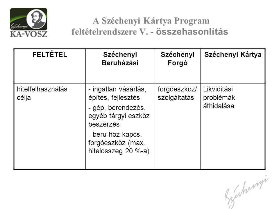A Széchenyi Kártya Program feltételrendszere V. - összehasonlítás FELTÉTELSzéchenyi Beruházási Széchenyi Forgó Széchenyi Kártya hitelfelhasználás célj