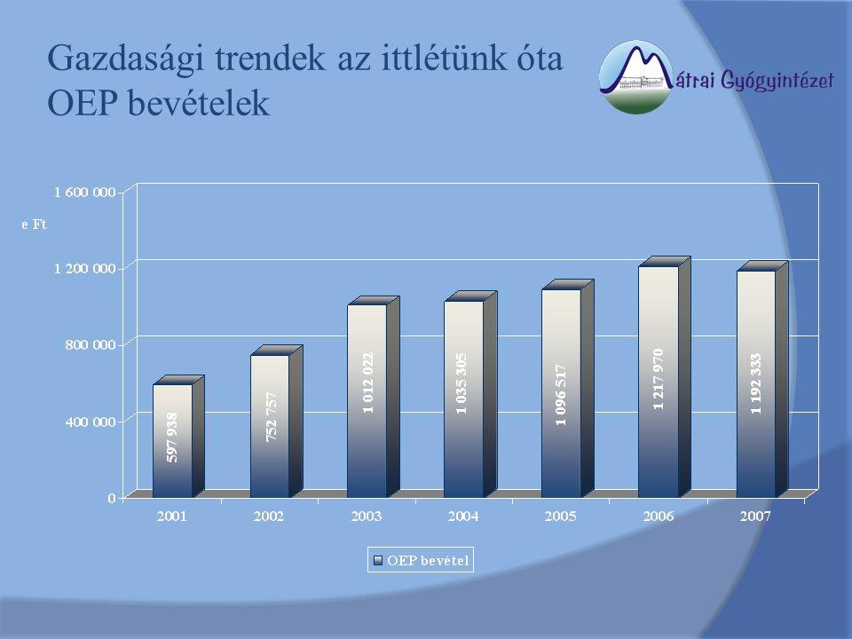 Gazdasági trendek az ittlétünk óta OEP bevételek