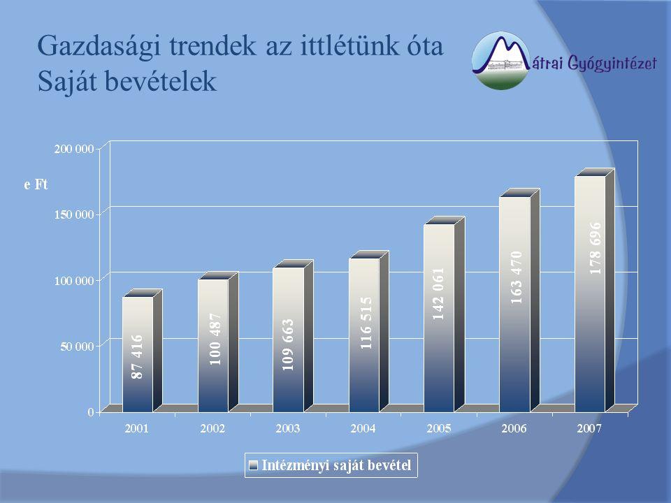 Gazdasági trendek az ittlétünk óta Saját bevételek