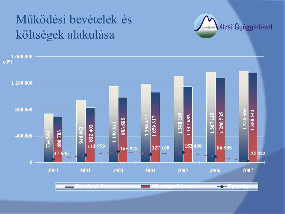 Működési bevételek és költségek alakulása