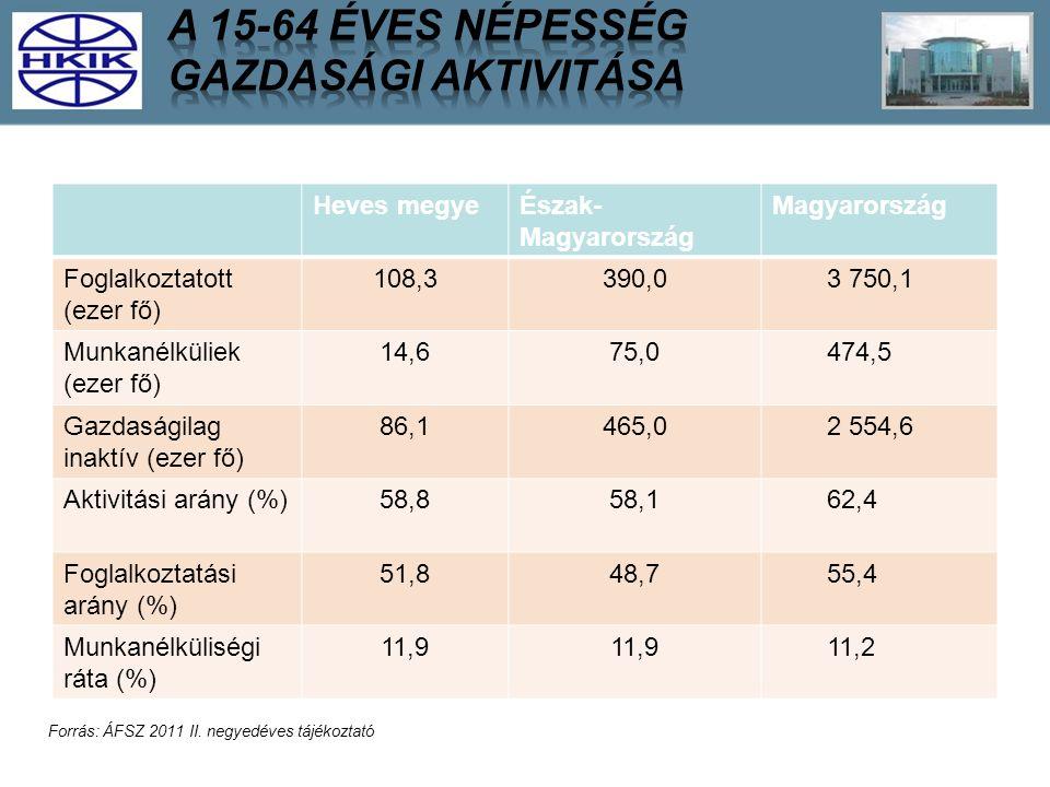 Heves megyeÉszak- Magyarország Magyarország Foglalkoztatott (ezer fő) 108,3390,03 750,1 Munkanélküliek (ezer fő) 14,675,0474,5 Gazdaságilag inaktív (ezer fő) 86,1465,02 554,6 Aktivitási arány (%)58,858,162,4 Foglalkoztatási arány (%) 51,848,755,4 Munkanélküliségi ráta (%) 11,9 11,2 Forrás: ÁFSZ 2011 II.
