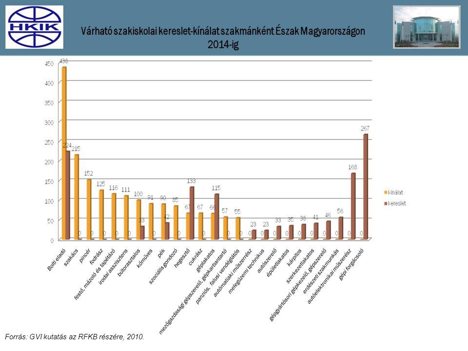 Forrás: GVI kutatás az RFKB részére, 2010.