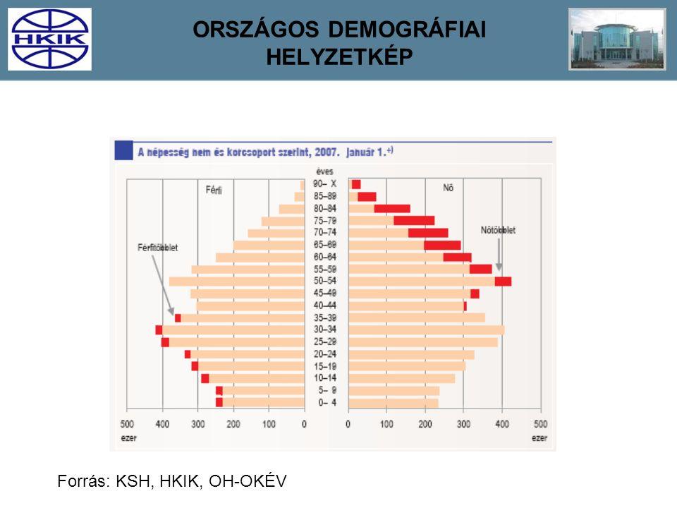 ORSZÁGOS DEMOGRÁFIAI HELYZETKÉP Forrás: KSH, HKIK, OH-OKÉV