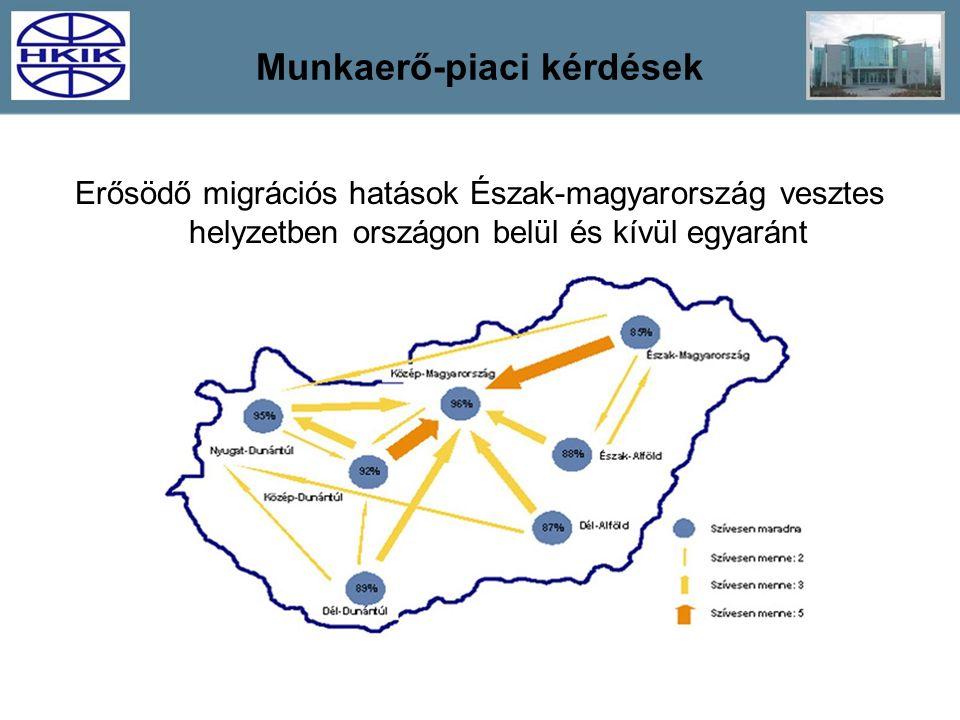 Munkaerő-piaci kérdések Erősödő migrációs hatások Észak-magyarország vesztes helyzetben országon belül és kívül egyaránt