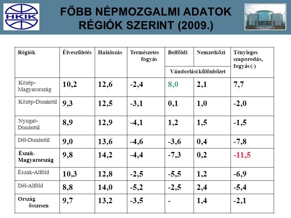 RégiókÉlveszületésHalálozásTermészetes fogyás BelföldiNemzetköziTényleges szaporodás, fogyás (-) Vándorlási különbözet Közép- Magyarország 10,212,6-2,