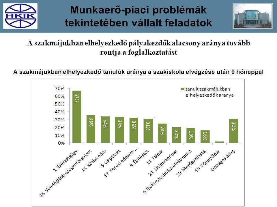 Munkaerő-piaci problémák tekintetében vállalt feladatok A szakmájukban elhelyezkedő tanulók aránya a szakiskola elvégzése után 9 hónappal A szakmájukb