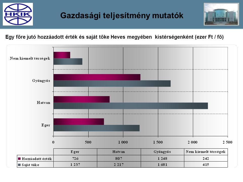 Gazdasági teljesítmény mutatók Egy főre jutó hozzáadott érték és saját tőke Heves megyében kistérségenként (ezer Ft / fő)