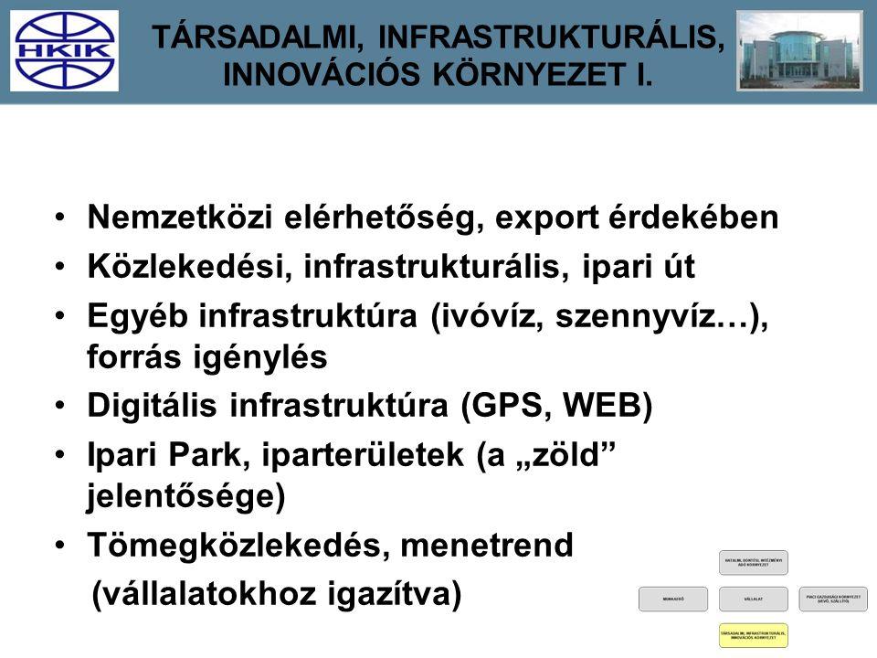 TÁRSADALMI, INFRASTRUKTURÁLIS, INNOVÁCIÓS KÖRNYEZET I. Nemzetközi elérhetőség, export érdekében Közlekedési, infrastrukturális, ipari út Egyéb infrast
